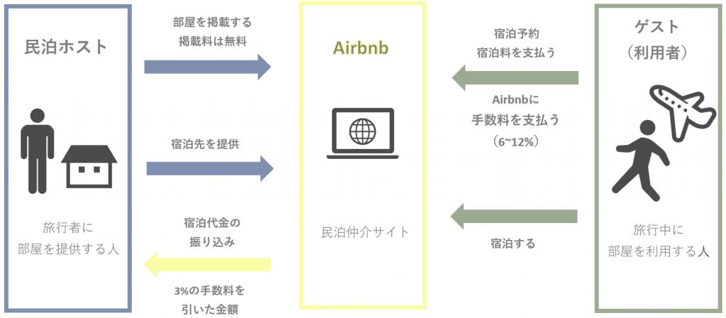 Resultado de imagen de airbnb ホストもゲストも利用したくなる仕組み