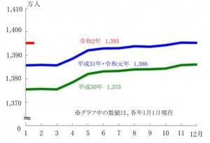 東京都の人口増減状況(令和2年1月1日現在)