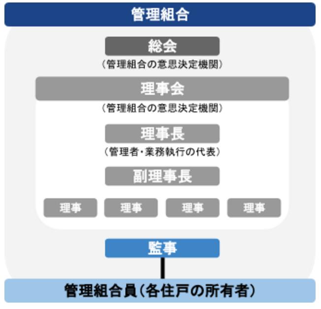 管理組合簡略図