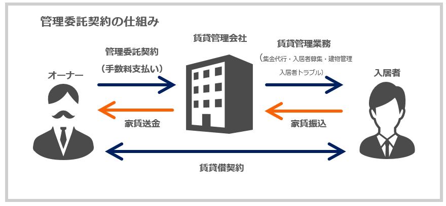 管理委託契約の仕組み